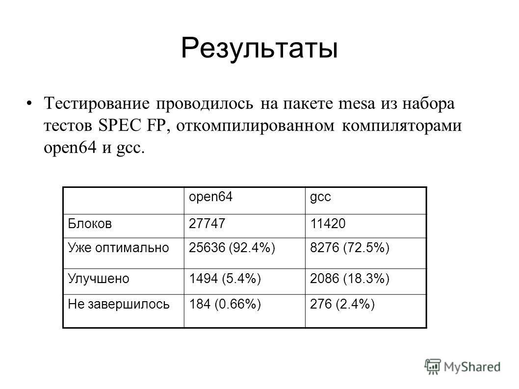 Результаты Тестирование проводилось на пакете mesa из набора тестов SPEC FP, откомпилированном компиляторами open64 и gcc. open64gcc Блоков2774711420 Уже оптимально25636 (92.4%)8276 (72.5%) Улучшено1494 (5.4%)2086 (18.3%) Не завершилось184 (0.66%)276