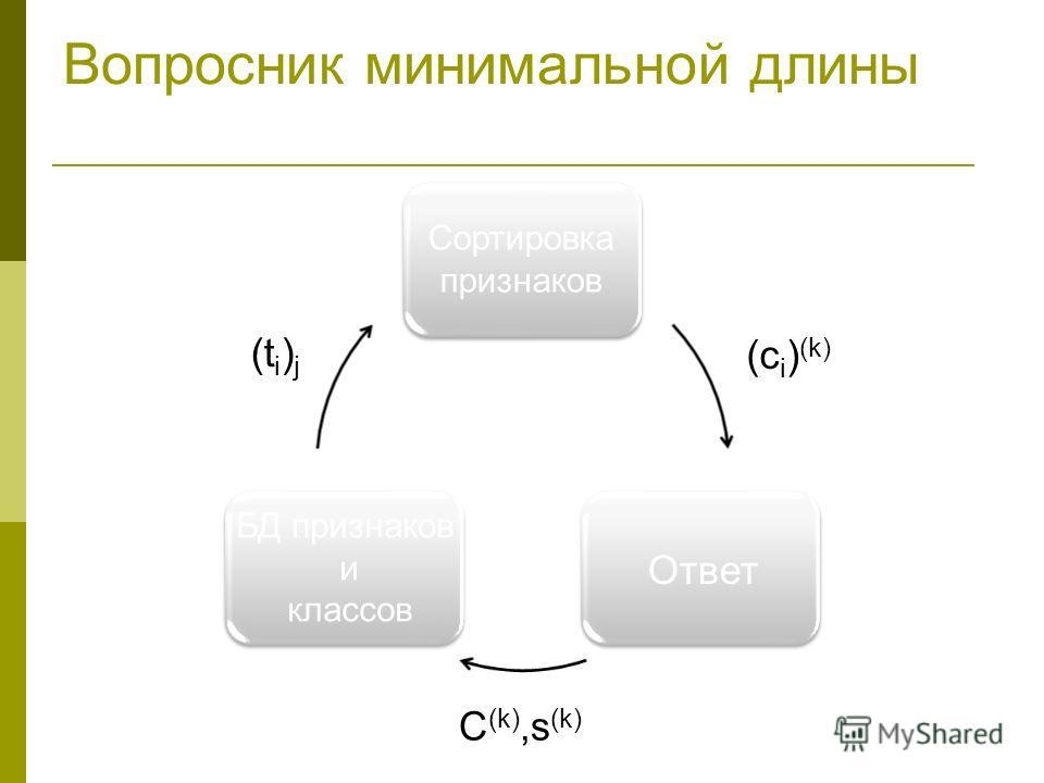 Вопросник минимальной длины Ответ БД признаков и классов Сортировка признаков C (k),s (k) (c i ) (k) (t i ) j