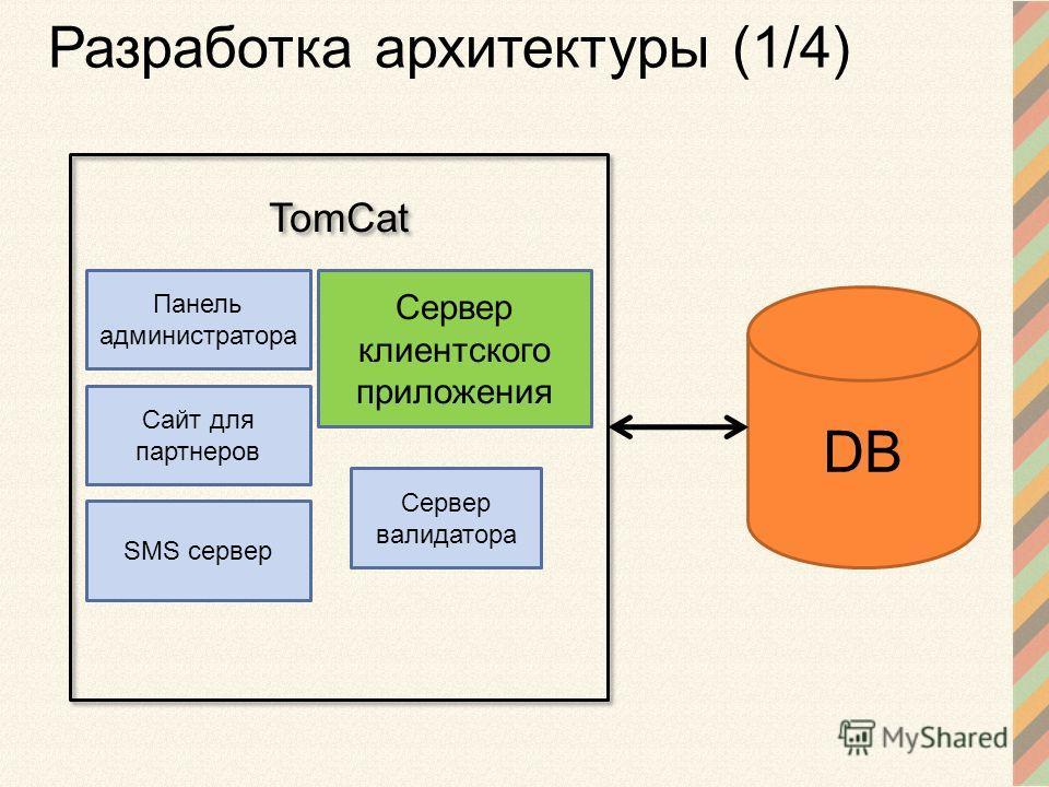Разработка архитектуры (1/4) DB Сервер клиентского приложения Сервер валидатора Панель администратора Сайт для партнеров SMS сервер TomCat