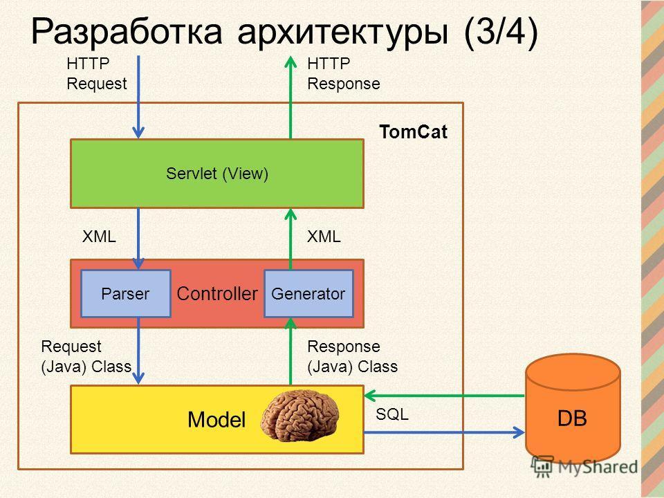 Servlet (View) DB Controller ParserGenerator Model HTTP Request TomCat HTTP Response XML Request (Java) Class Response (Java) Class SQL Разработка архитектуры (3/4)