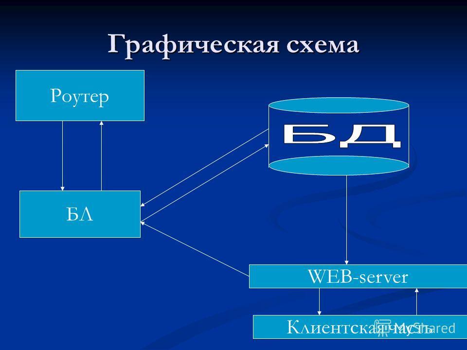 Графическая схема Роутер БЛ Клиентская часть WEB-server