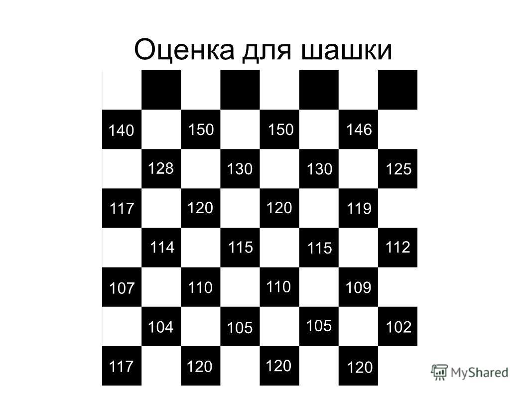 Оценка для шашки 100 130 140 128 105 107 104 120 119 112 115 120 115 117 114 109 102 105 110 117 146150 125