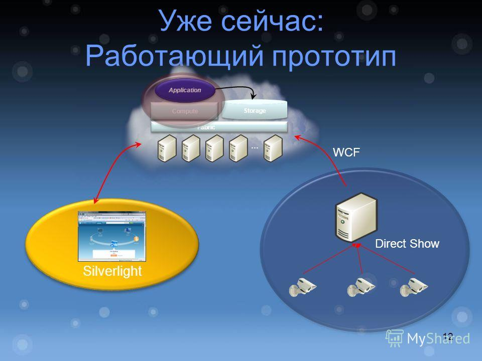 Уже сейчас: Работающий прототип … Fabric Compute Storage Application WCF Direct Show Silverlight 12