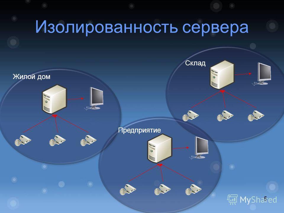 Изолированность сервера Жилой дом Предприятие Склад 5