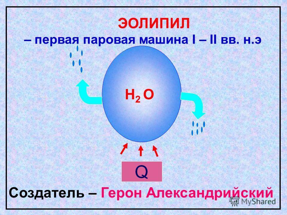 H 2 O ЭОЛИПИЛ – первая паровая машина I – II вв. н.э Создатель – Герон Александрийский Q