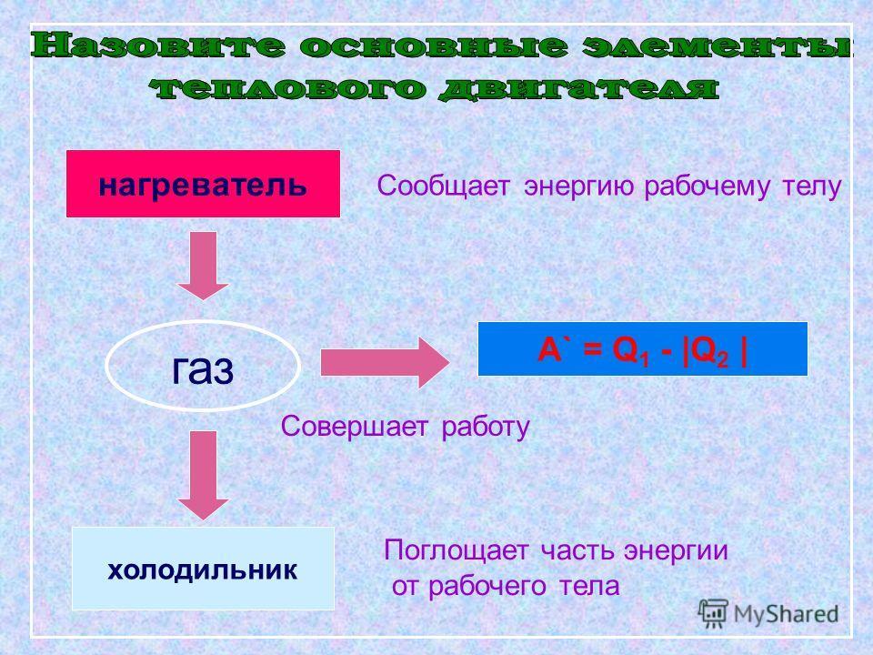 нагреватель газ холодильник А` = Q 1 - |Q 2 | Совершает работу Сообщает энергию рабочему телу Поглощает часть энергии от рабочего тела