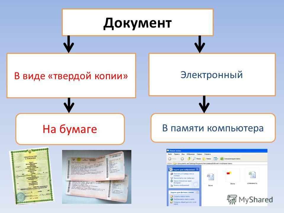 Документ В виде «твердой копии» Электронный На бумаге В памяти компьютера