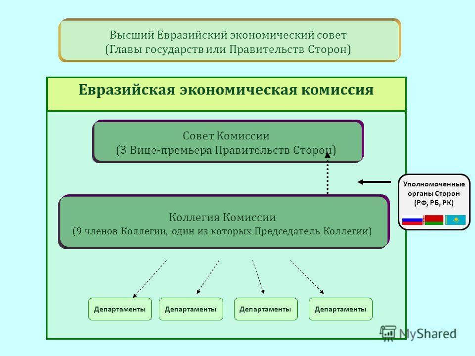 Совет Комиссии (3 Вице-премьера Правительств Сторон) 2 Евразийская экономическая комиссия Высший Евразийский экономический совет (Главы государств или Правительств Сторон) Департаменты Уполномоченные органы Сторон (РФ, РБ, РК) Департаменты Коллегия К