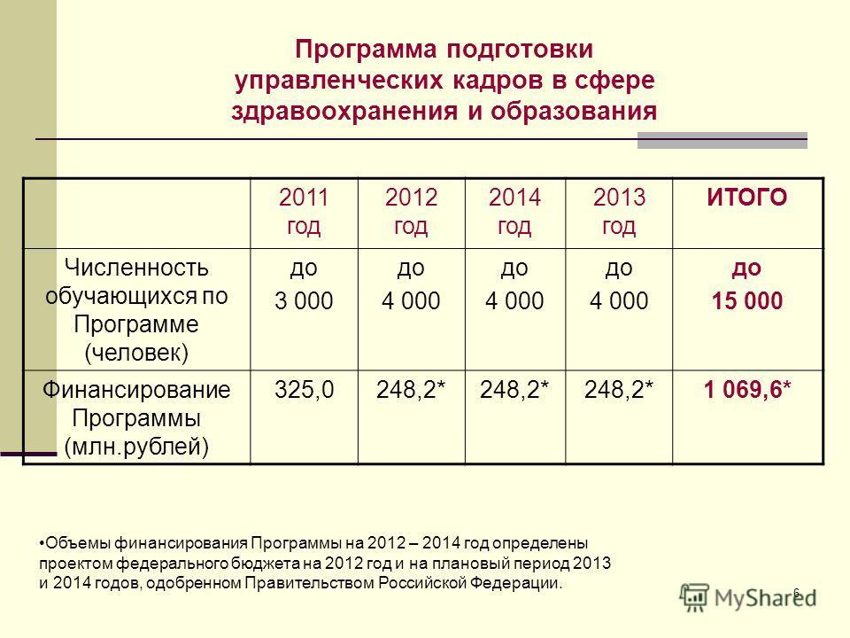6 Программа подготовки управленческих кадров в сфере здравоохранения и образования 2011 год 2012 год 2014 год 2013 год ИТОГО Численность обучающихся по Программе (человек) до 3 000 до 4 000 до 4 000 до 4 000 до 15 000 Финансирование Программы (млн.ру
