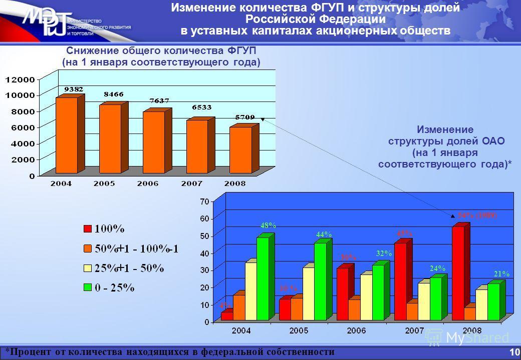 Снижение общего количества ФГУП (на 1 января соответствующего года) Изменение количества ФГУП и структуры долей Российской Федерации в уставных капиталах акционерных обществ Изменение структуры долей ОАО (на 1 января соответствующего года)* 54% (1989