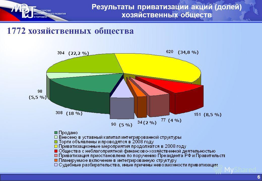 Результаты приватизации акций (долей) хозяйственных обществ 1772 хозяйственных общества (8,5 %) (4 %) (2 %) (5 %) (5,5 %) (18 %) (22,2 %) (34,8 %) 6