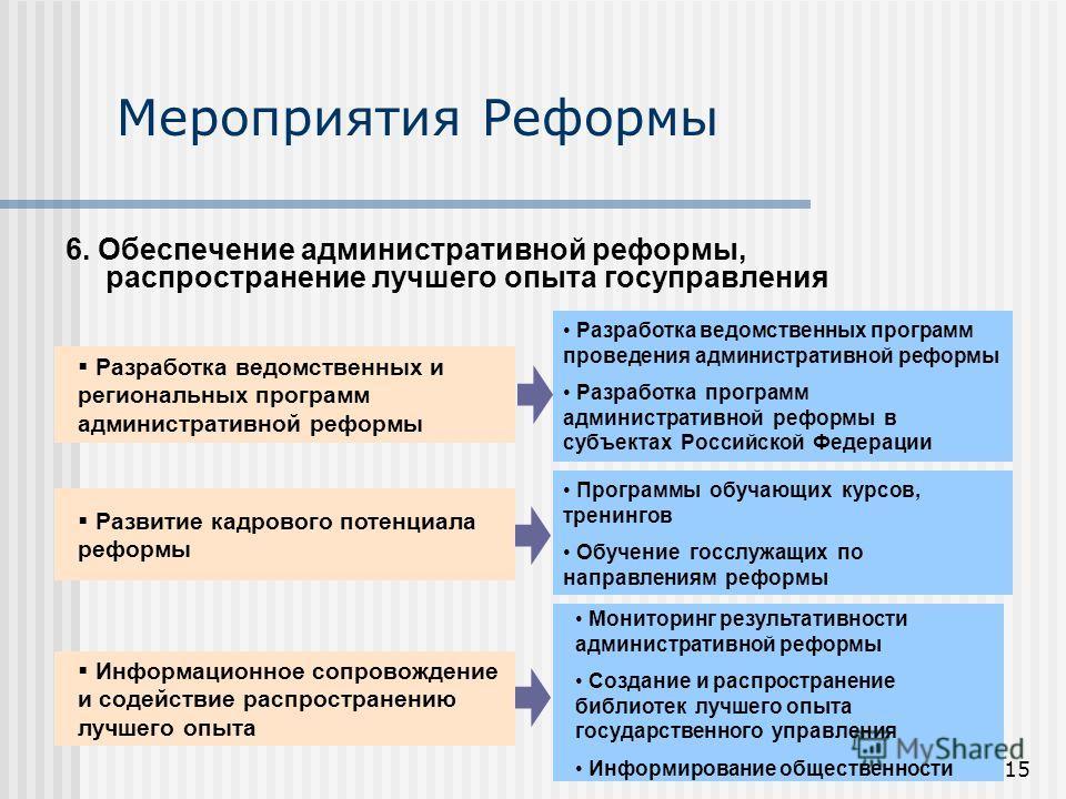 15 Мероприятия Реформы 6. Обеспечение административной реформы, распространение лучшего опыта госуправления Разработка ведомственных и региональных программ административной реформы Развитие кадрового потенциала реформы Разработка ведомственных прогр