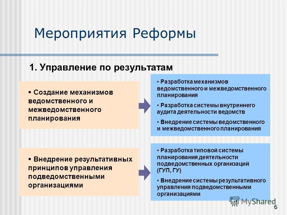 6 Мероприятия Реформы 1. Управление по результатам Создание механизмов ведомственного и межведомственного планирования Внедрение результативных принципов управления подведомственными организациями Разработка механизмов ведомственного и межведомственн