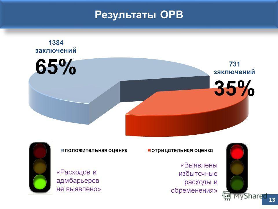 Результаты ОРВ 13 «Расходов и адмбарьеров не выявлено» «Выявлены избыточные расходы и обременения»