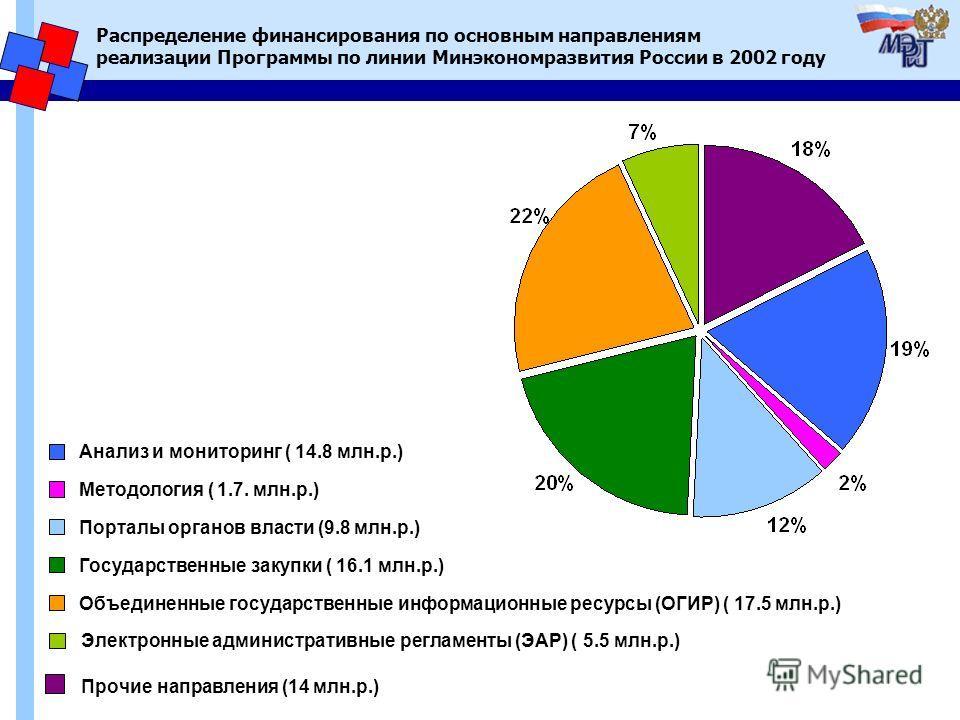 Распределение финансирования по основным направлениям реализации Программы по линии Минэкономразвития России в 2002 году Методология ( 1.7. млн.р.) Государственные закупки ( 16.1 млн.р.) Объединенные государственные информационные ресурсы (ОГИР) ( 17