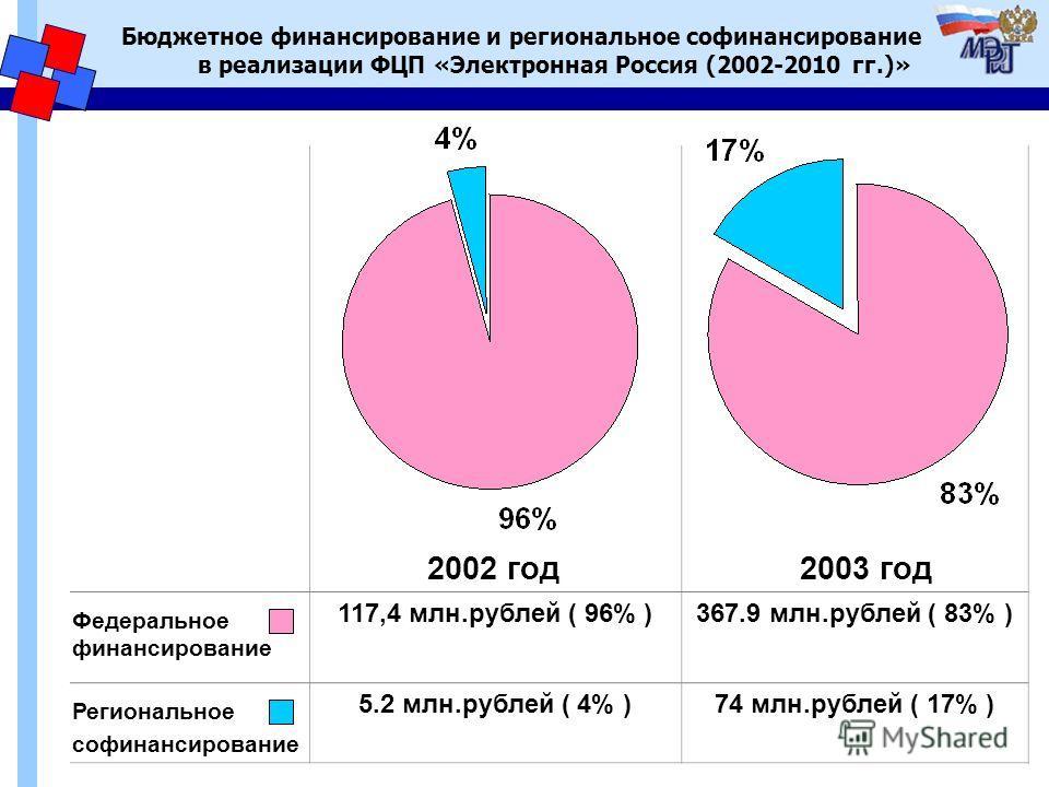 Региональное софинансирование Бюджетное финансирование и региональное софинансирование в реализации ФЦП «Электронная Россия (2002-2010 гг.)» 117,4 млн.рублей ( 96% )367.9 млн.рублей ( 83% ) 5.2 млн.рублей ( 4% )74 млн.рублей ( 17% ) 2002 год2003 год