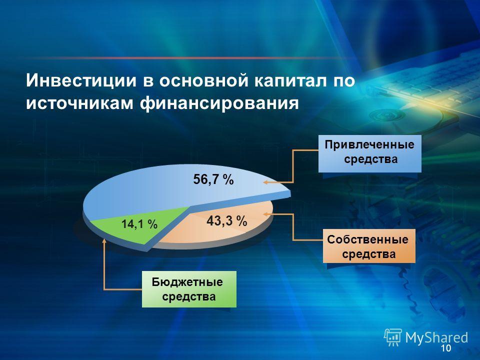 10 56,7 % Бюджетные средства Инвестиции в основной капитал по источникам финансирования 14,1 % 43,3 % Собственные средства Привлеченные средства