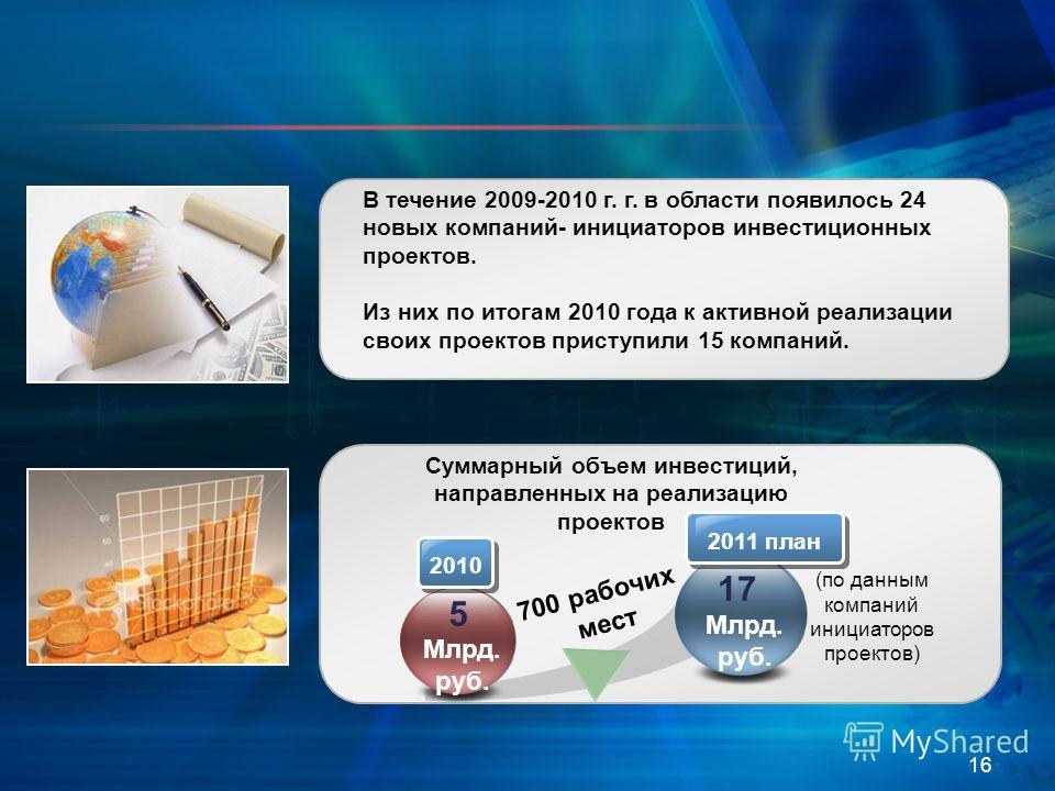 16 Суммарный объем инвестиций, направленных на реализацию проектов 5 17 Млрд. руб. 2010 2011 план (по данным компаний инициаторов проектов) 700 рабочих мест В течение 2009-2010 г. г. в области появилось 24 новых компаний- инициаторов инвестиционных п