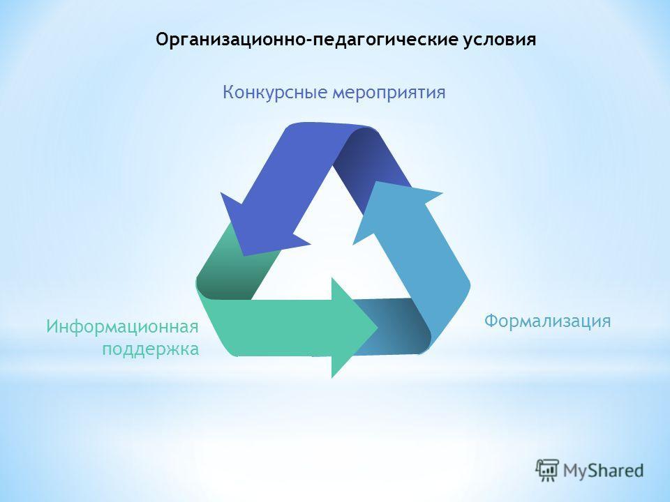 Информационная поддержка Формализация Конкурсные мероприятия Организационно-педагогические условия