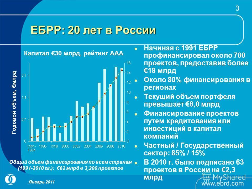 3 ЕБРР: 20 лет в России Начиная с 1991 ЕБРР профинансировал около 700 проектов, предоставив более18 млрд Около 80% финансирования в регионах Текущий объем портфеля превышает 8,0 млрд Финансирование проектов путем кредитования или инвестиций в капитал