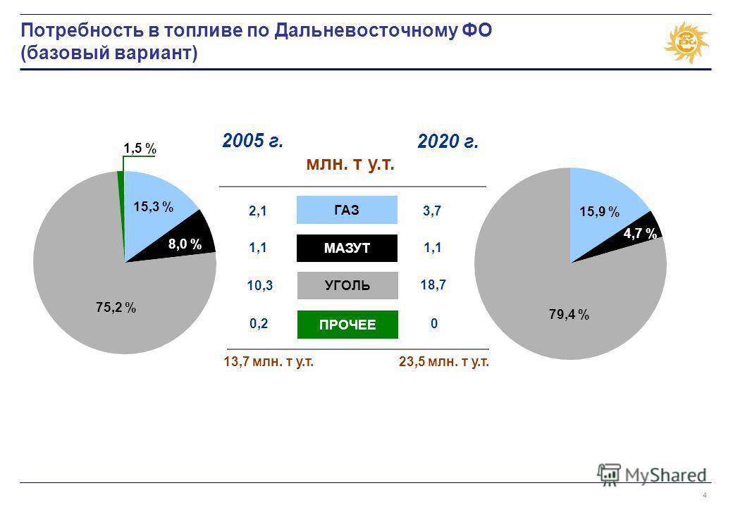 4 Потребность в топливе по Дальневосточному ФО (базовый вариант) УГОЛЬ ГАЗ МАЗУТ ПРОЧЕЕ 2005 г. 2020 г. млн. т у.т. 13,7 млн. т у.т. 2,1 1,1 10,3 0,2 3,7 1,1 18,7 0 23,5 млн. т у.т. 15,3 % 75,2 % 1,5 % 8,0 % 15,9 % 79,4 % 4,7 %