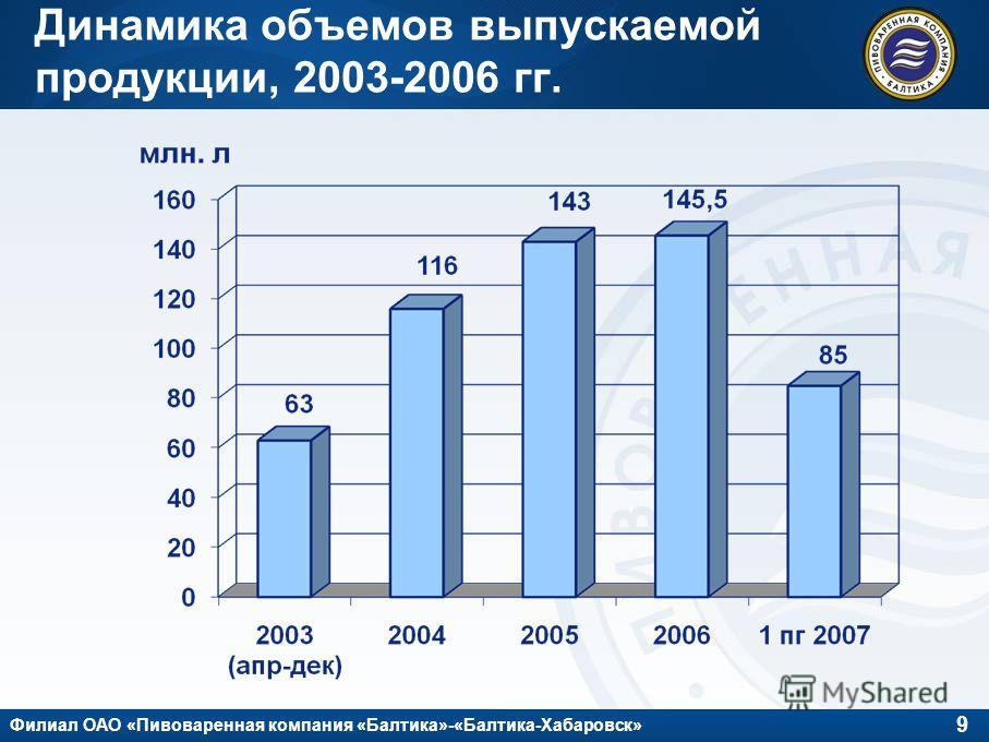 9 Филиал ОАО «Пивоваренная компания «Балтика»-«Балтика-Хабаровск» Динамика объемов выпускаемой продукции, 2003-2006 гг.