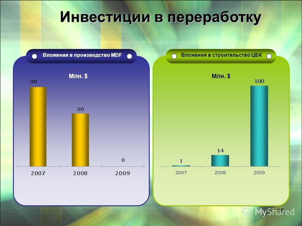 16 Вложения в производство MDF Вложения в строительство ЦБК Млн. $ Инвестиции в переработку Инвестиции в переработку