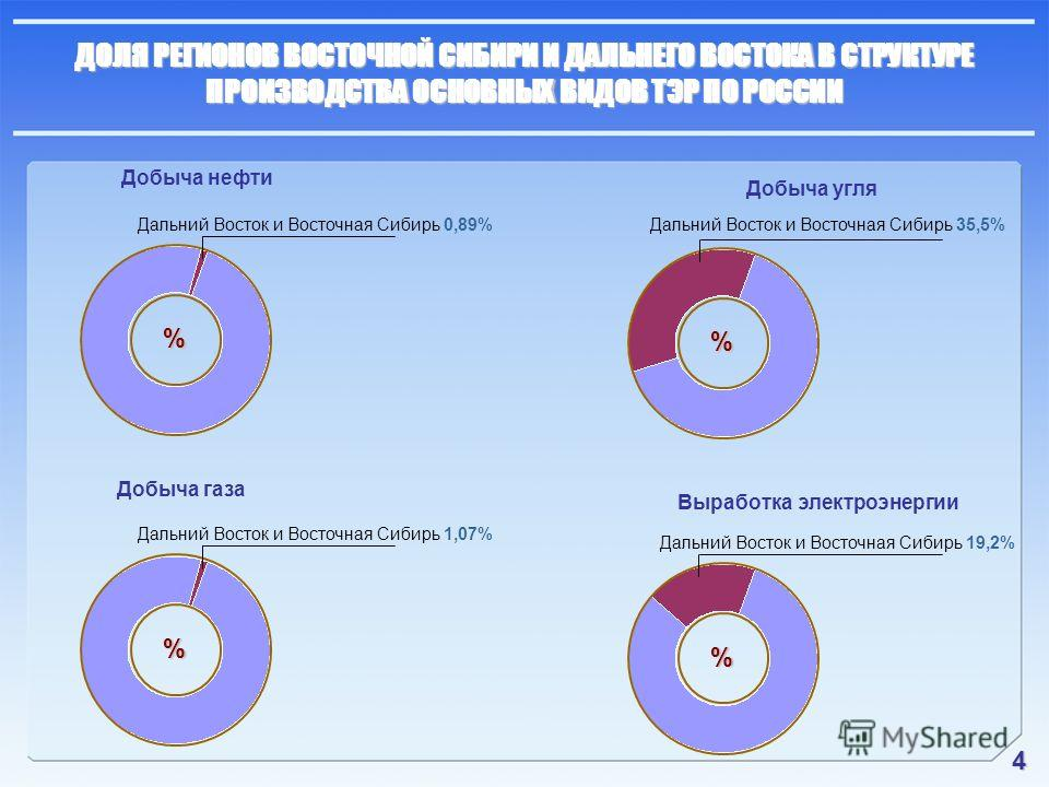 4 ДОЛЯ РЕГИОНОВ ВОСТОЧНОЙ СИБИРИ И ДАЛЬНЕГО ВОСТОКА В СТРУКТУРЕ ПРОИЗВОДСТВА ОСНОВНЫХ ВИДОВ ТЭР ПО РОССИИ Добыча нефти % Дальний Восток и Восточная Сибирь 0,89% Добыча газа Добыча угля Выработка электроэнергии % Дальний Восток и Восточная Сибирь 35,5
