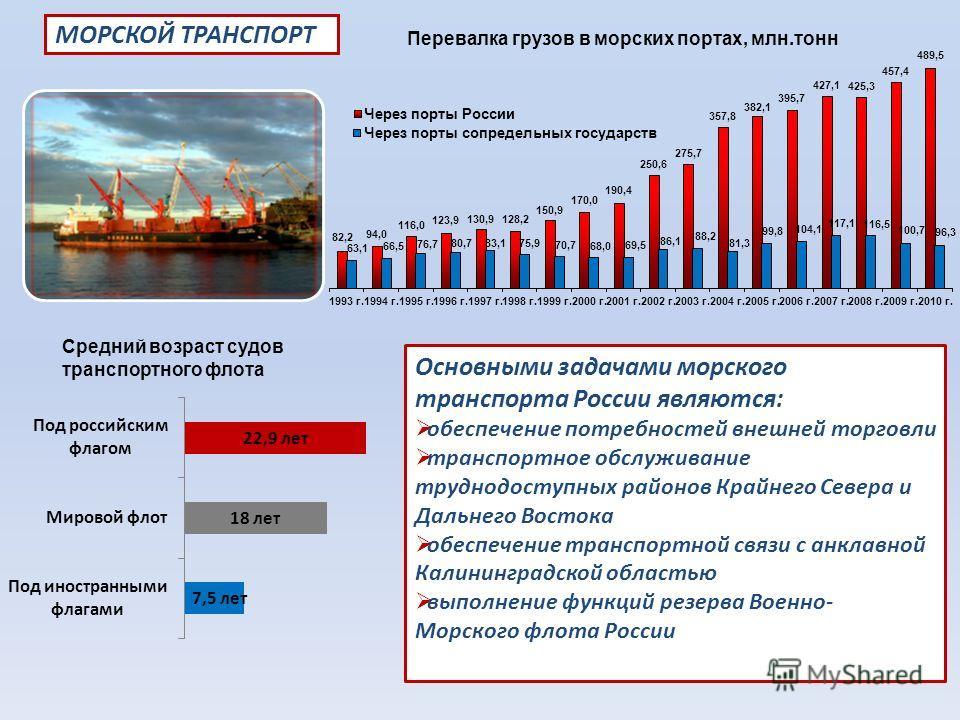 Основными задачами морского транспорта России являются: обеспечение потребностей внешней торговли транспортное обслуживание труднодоступных районов Крайнего Севера и Дальнего Востока обеспечение транспортной связи с анклавной Калининградской областью