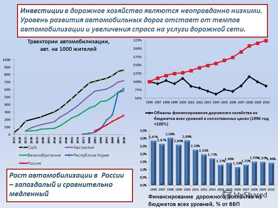 8 Инвестиции в дорожное хозяйство являются неоправданно низкими. Уровень развития автомобильных дорог отстает от темпов автомобилизации и увеличения спроса на услуги дорожной сети. Рост автомобилизации в России – запоздалый и сравнительно медленный