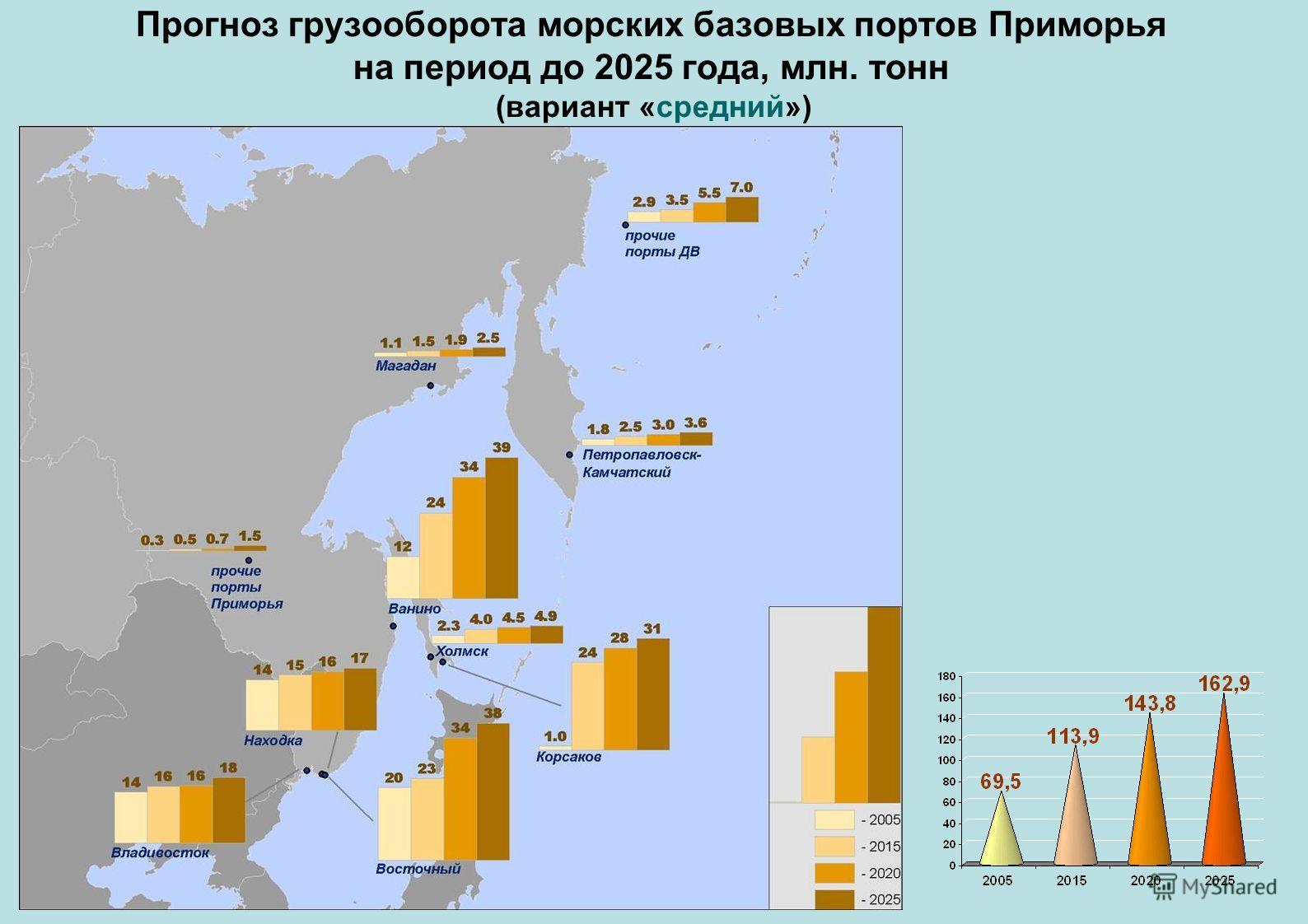 Прогноз грузооборота морских базовых портов Приморья на период до 2025 года, млн. тонн (вариант «средний»)