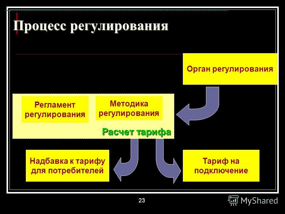 23 Расчет тарифа Процесс регулирования Орган регулирования Методика регулирования Регламент регулирования Надбавка к тарифу для потребителей Тариф на подключение