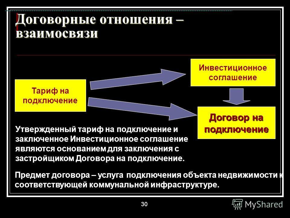 30 Договорные отношения – взаимосвязи Тариф на подключение Инвестиционное соглашение Договор на подключение Утвержденный тариф на подключение и заключенное Инвестиционное соглашение являются основанием для заключения с застройщиком Договора на подклю