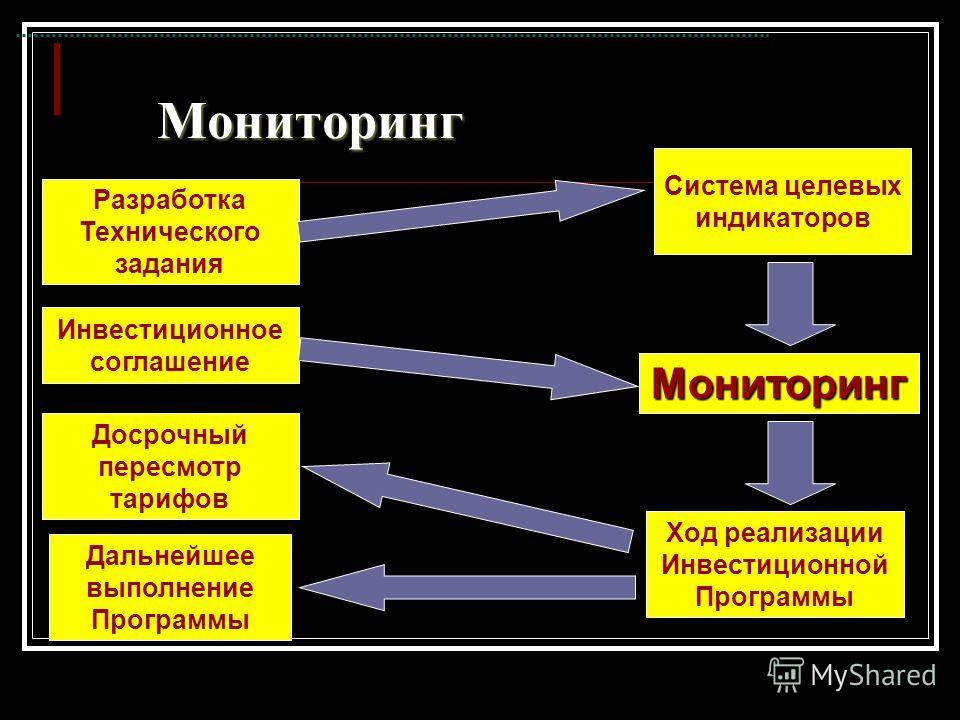 Мониторинг Разработка Технического задания Система целевых индикаторов Мониторинг Инвестиционное соглашение Досрочный пересмотр тарифов Ход реализации Инвестиционной Программы Дальнейшее выполнение Программы