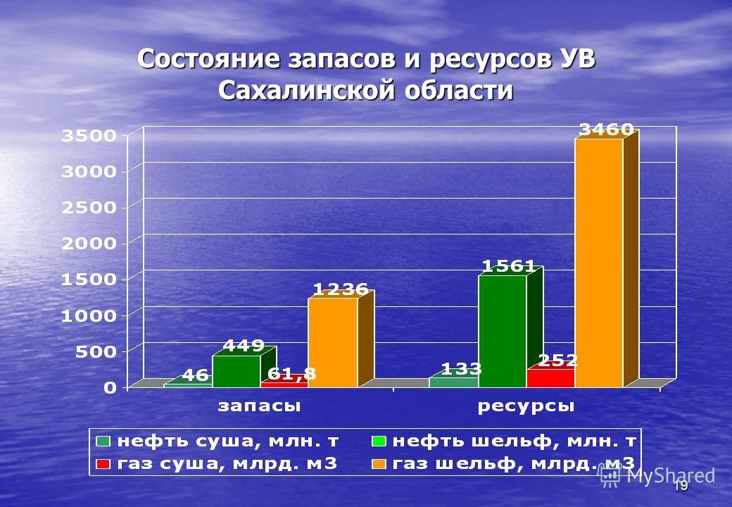 19 Состояние запасов и ресурсов УВ Сахалинской области