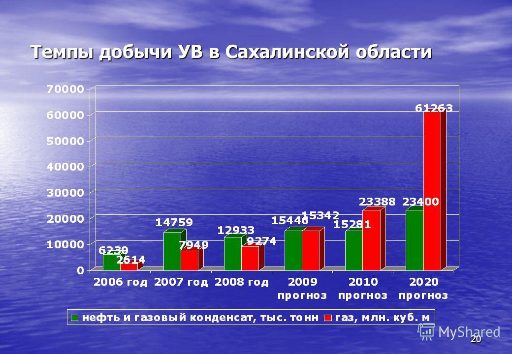20 Темпы добычи УВ в Сахалинской области