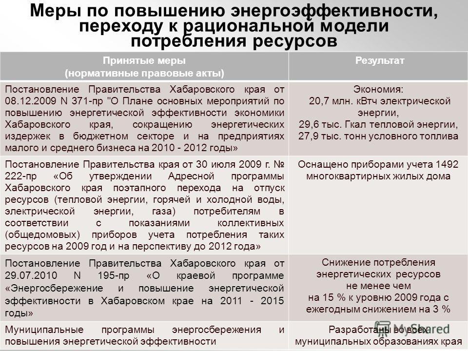 Принятые меры (нормативные правовые акты) Результат Постановление Правительства Хабаровского края от 08.12.2009 N 371-пр