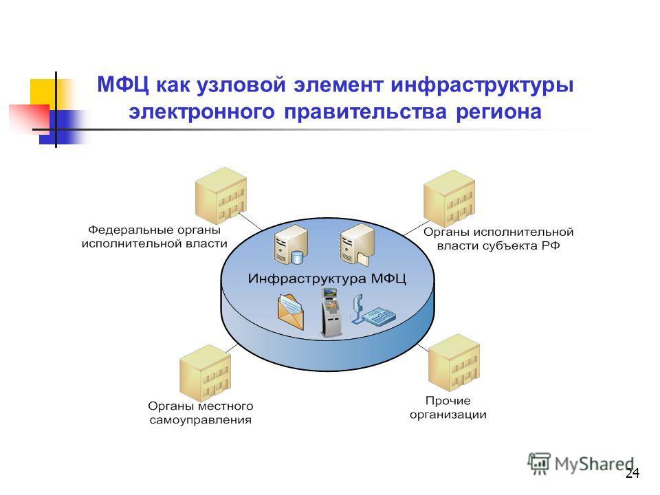 24 МФЦ как узловой элемент инфраструктуры электронного правительства региона