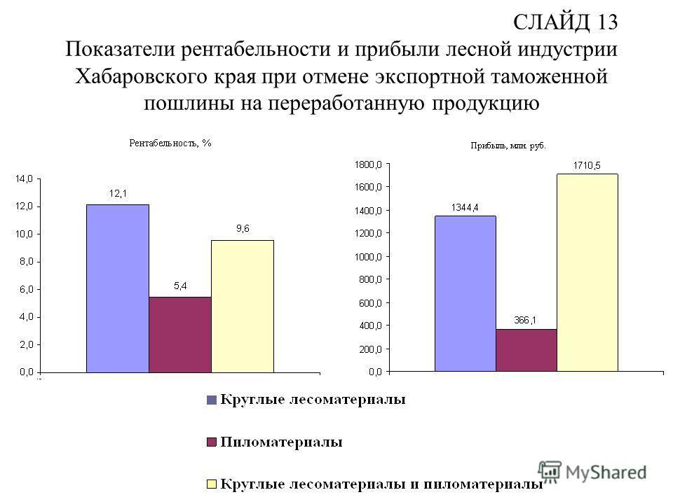 СЛАЙД 13 Показатели рентабельности и прибыли лесной индустрии Хабаровского края при отмене экспортной таможенной пошлины на переработанную продукцию