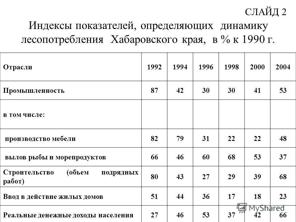 СЛАЙД 2 Индексы показателей, определяющих динамику лесопотребления Хабаровского края, в % к 1990 г. Отрасли199219941996199820002004 Промышленность874230 4153 в том числе: производство мебели82793122 48 вылов рыбы и морепродуктов664660685337 Строитель