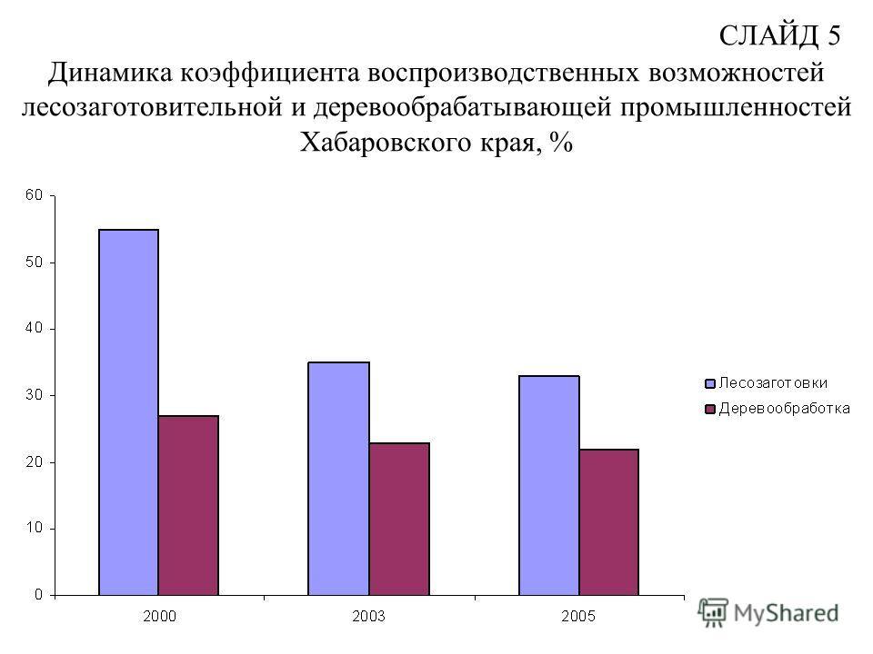 СЛАЙД 5 Динамика коэффициента воспроизводственных возможностей лесозаготовительной и деревообрабатывающей промышленностей Хабаровского края, %