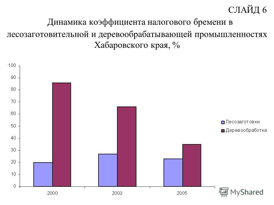СЛАЙД 6 Динамика коэффициента налогового бремени в лесозаготовительной и деревообрабатывающей промышленностях Хабаровского края, %