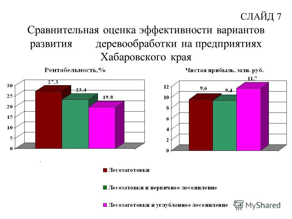 СЛАЙД 7 Сравнительная оценка эффективности вариантов развития деревообработки на предприятиях Хабаровского края