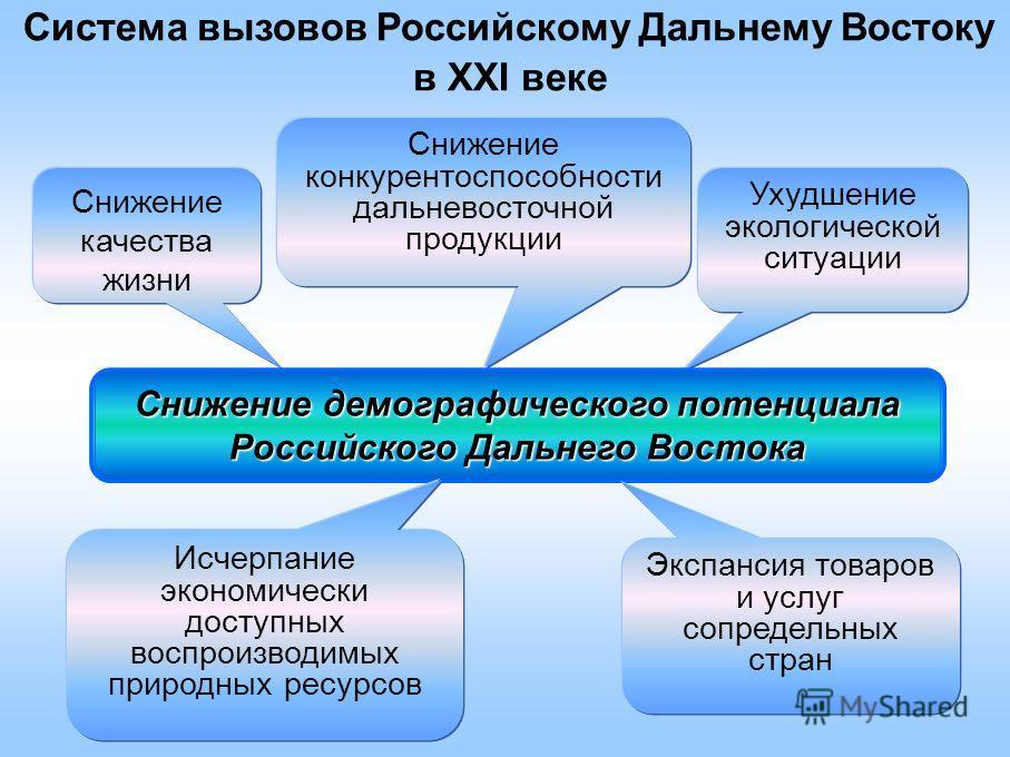 Система вызовов Российскому Дальнему Востоку в XXI веке Снижение качества жизни Ухудшение экологической ситуации Снижение конкурентоспособности дальневосточной продукции Снижение демографического потенциала Российского Дальнего Востока Экспансия това