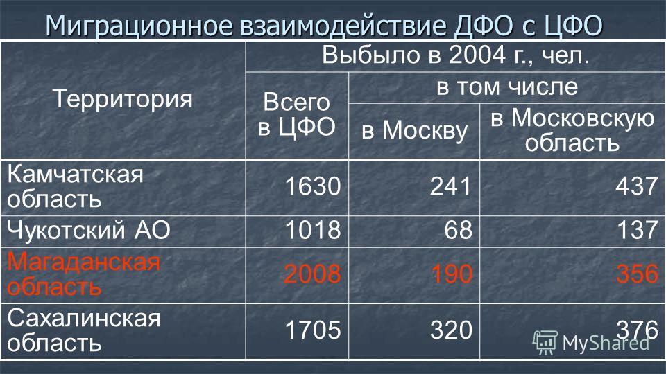 Миграционное взаимодействие ДФО с ЦФО Территория Выбыло в 2004 г., чел. Всего в ЦФО в том числе в Москву в Московскую область Камчатская область 1630241437 Чукотский АО101868137 Магаданская область 2008190356 Сахалинская область 1705320376