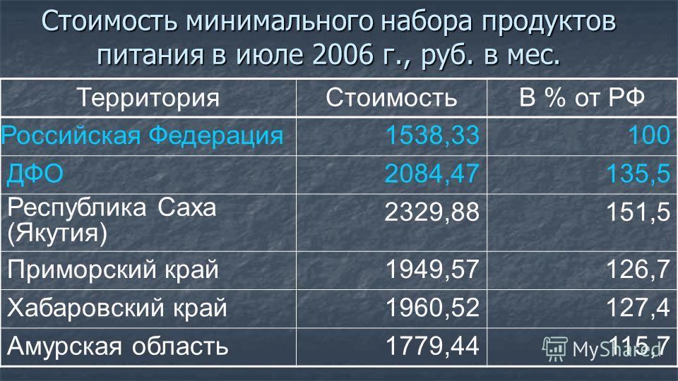 Стоимость минимального набора продуктов питания в июле 2006 г., руб. в мес. ТерриторияСтоимостьВ % от РФ Российская Федерация 1538,33100 ДФО2084,47135,5 Республика Саха (Якутия) 2329,88151,5 Приморский край1949,57126,7 Хабаровский край1960,52127,4 Ам