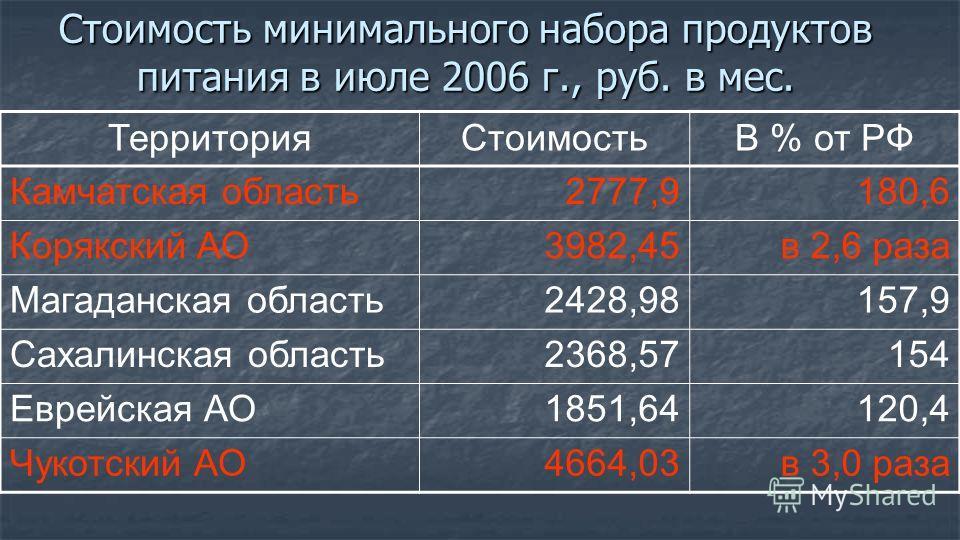 Стоимость минимального набора продуктов питания в июле 2006 г., руб. в мес. ТерриторияСтоимостьВ % от РФ Камчатская область2777,9180,6 Корякский АО3982,45в 2,6 раза Магаданская область2428,98157,9 Сахалинская область2368,57154 Еврейская АО1851,64120,
