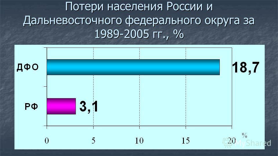 Потери населения России и Дальневосточного федерального округа за 1989-2005 гг., %
