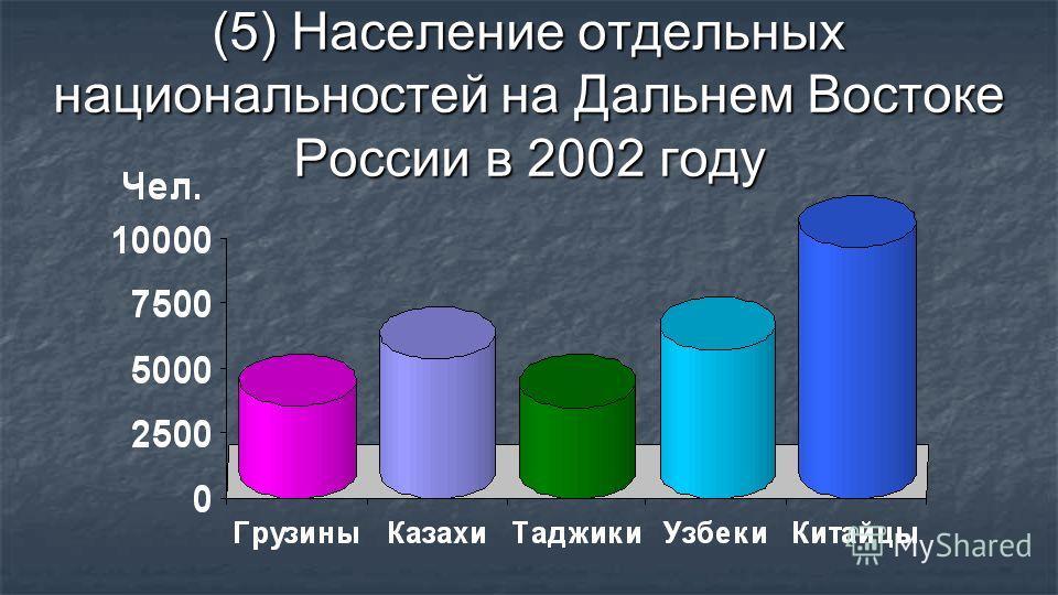 (5) Население отдельных национальностей на Дальнем Востоке России в 2002 году