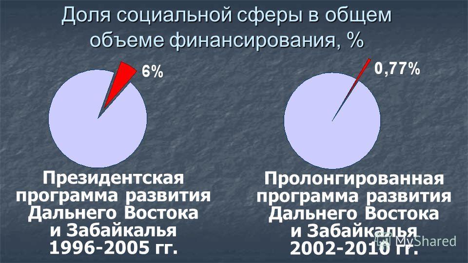 Доля социальной сферы в общем объеме финансирования, % Президентская программа развития Дальнего Востока и Забайкалья 1996-2005 гг. Пролонгированная программа развития Дальнего Востока и Забайкалья 2002-2010 гг.